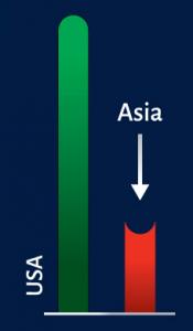 USA-Asia